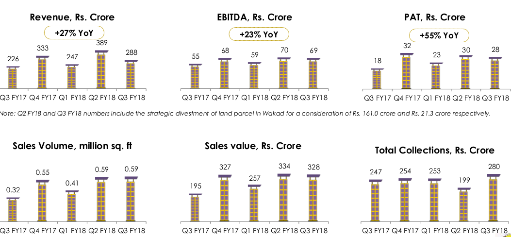 Kolte Patil Q3 sales up 69% as RERA worries ease