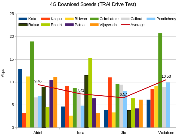 Airtel, Vodafone beat Reliance Jio in on-the-ground 4G speed tests