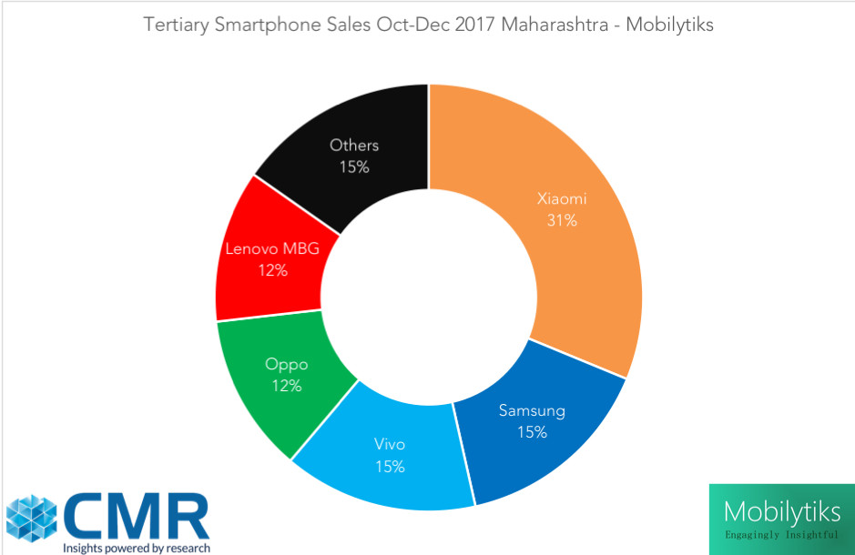 Xiaomi outsells Samsung 2:1 in India's largest smartphone market