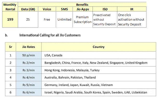 Reliance Jio postpaid offers free calls, 25 GB data with no daily cap at Rs 199