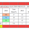 Congress + JDS likely to form government in Karnataka as election results inconclusive