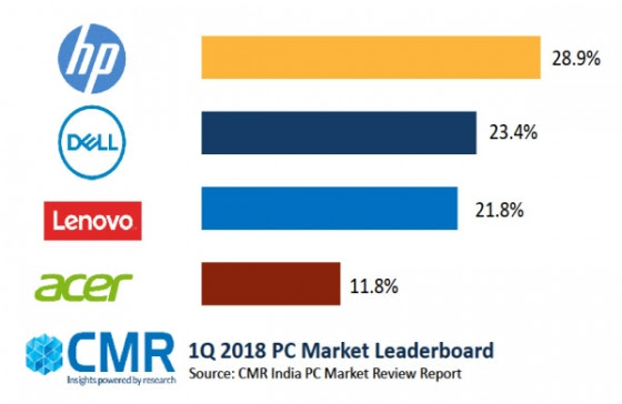 In 2018, PC market could return to growth after several years – CMR