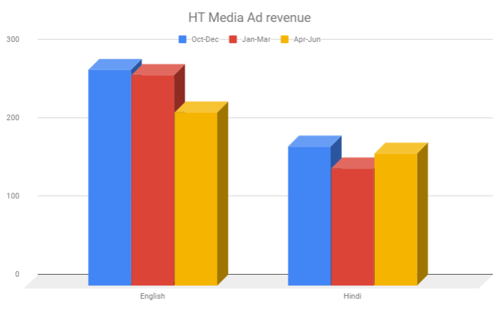 HT Media print ad sales down 7% YoY, 6.5% QoQ
