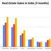 Indian real estate shows steady improvement, sales up 24% in 3 months