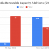 Solar power overtakes wind in India