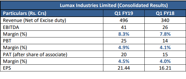Lumax reports strong quarter, boosted by 46% sales growth