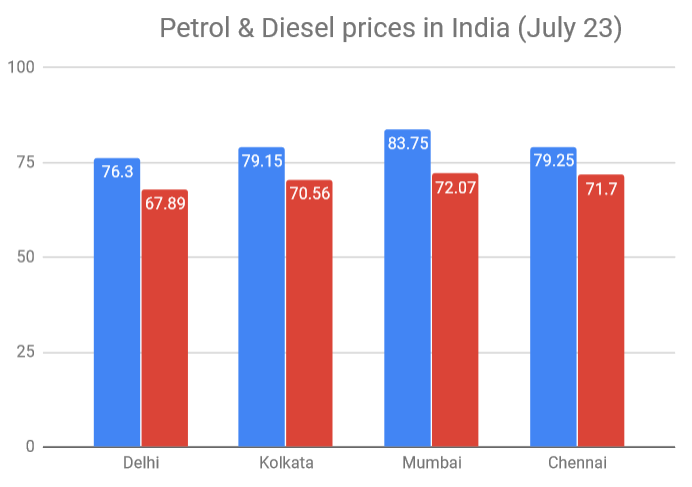 Dealers getting petrol at Rs 36.68/liter, diesel at Rs 39.77/liter-Govt
