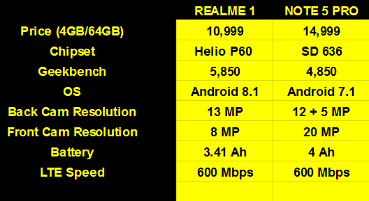 REVIEW: Oppo RealMe 1 beats Redmi Note 5 Pro as King of Mid-Range