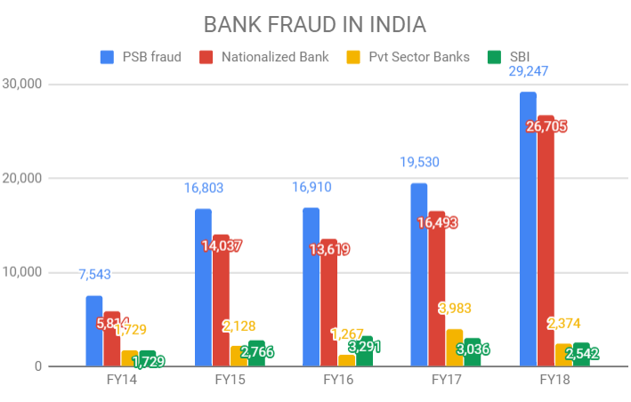 Bank frauds up 359% in four years at nationalized banks