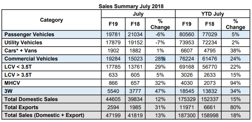 Mahindra SUV sales continue decline in July, Marazzo launch next mont