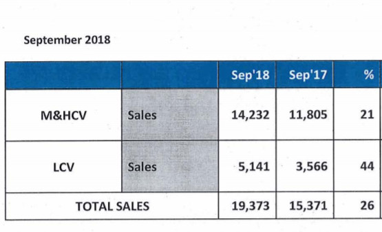 Ashok Leyland September auto sales up 26%