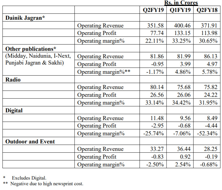 Jagran Prakashan Q2: Cost management better than at rival DB Corp