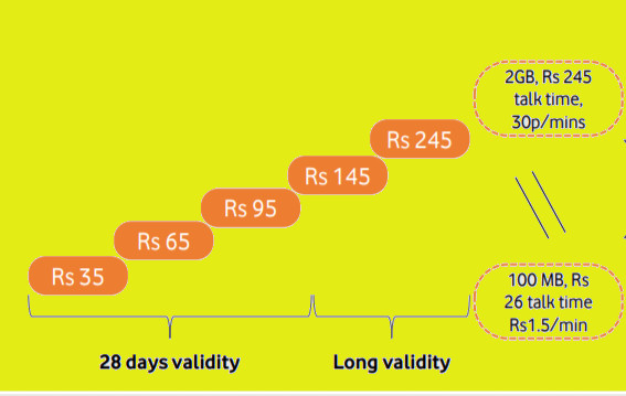 Vodafone Idea withdraws all prepaid recharges, to have only 5 schemes