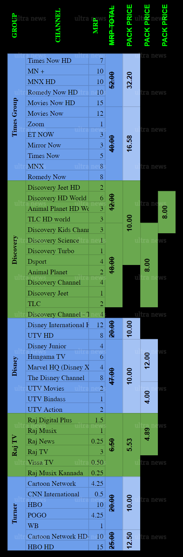 LIST: Discovery, Turner, Times Group & Disney announce channel packs & prices