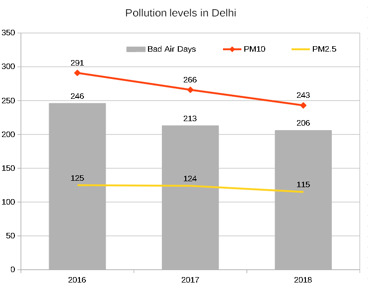2018 was a good year for Delhi's pollution levels – Met data