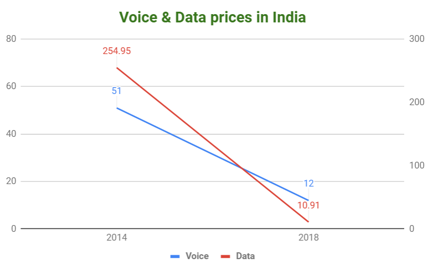 Mobile data prices down 96% under Modi