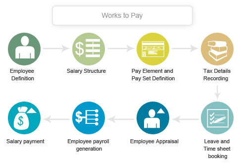 Ramco Systems's payroll solution wins new client in Australia