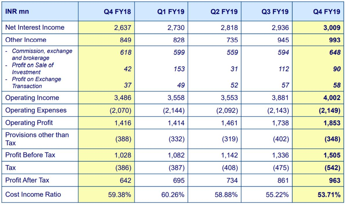 DCB Bank reports improvement in Q4 results