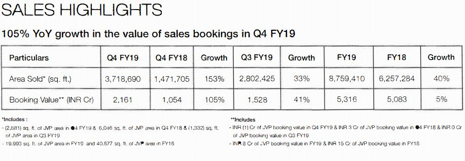 Godrej properties Q4 volumes up 153%, realizations down