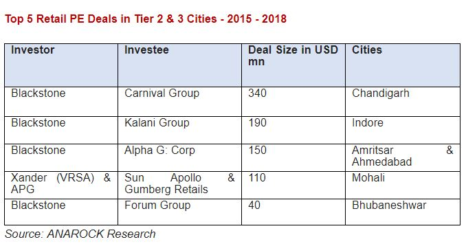 PE firms love malls in smaller Indian cities – Study