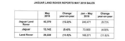 JLR retail sales down by 12.2% in May