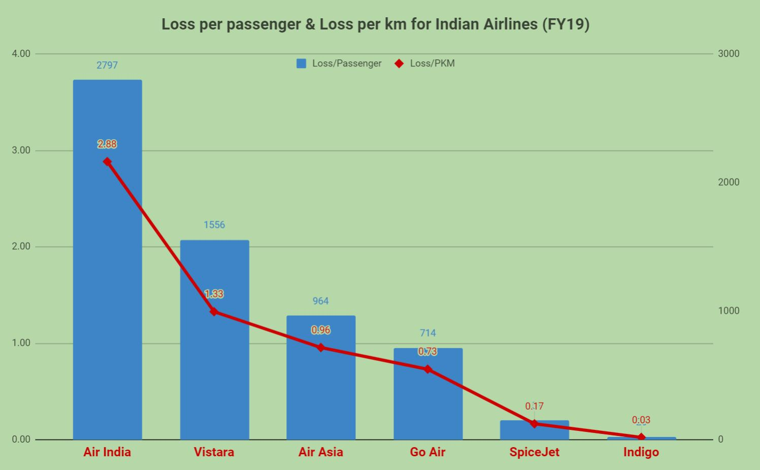 Vistara, Air Asia lead losses in FY19; Vistara loses Rs 1.33/km