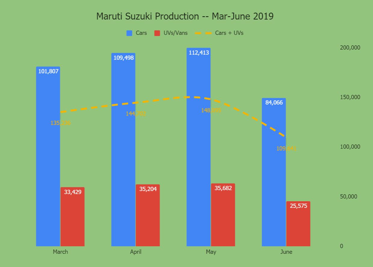 Maruti Suzuki cuts PV production in June by 26% vs May
