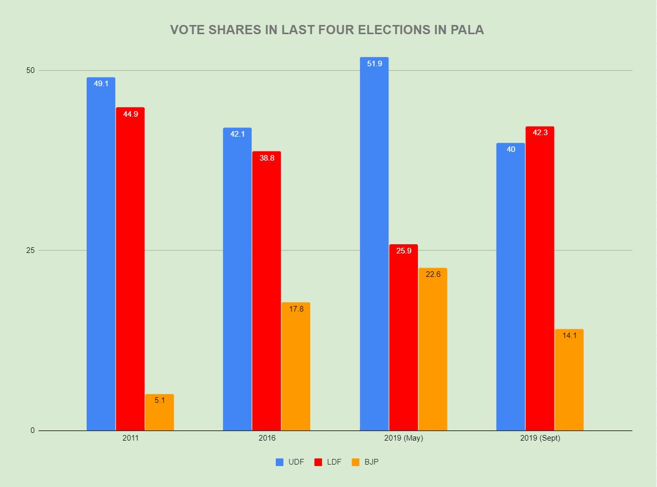 No Ayyappa To Help: BJP's vote share falls 31.5% in Pala bypoll