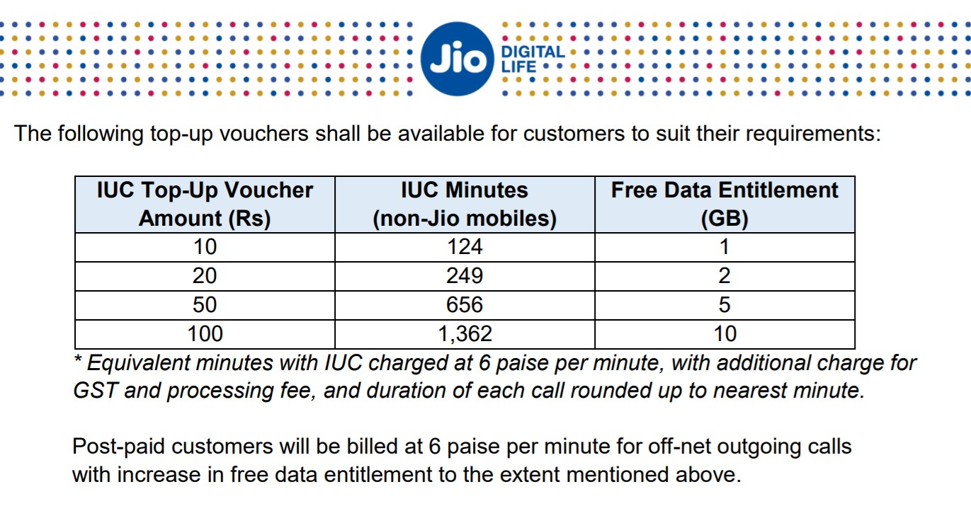 No More Free Calls on Jio, Customers To Pay 6p/min for non-Jio calls