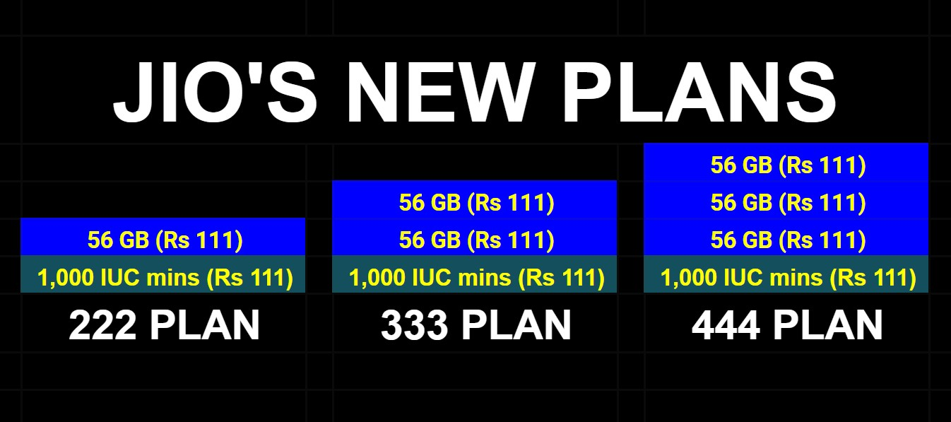 Jio offers new tariff plan: 56 GB data for Rs 111 | 1,000 mins IUC for 111