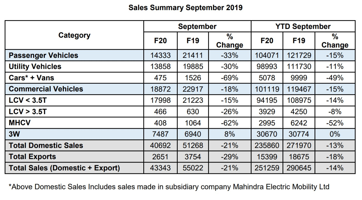 Strong monsoon helps cushion Mahindra's September auto sales decline