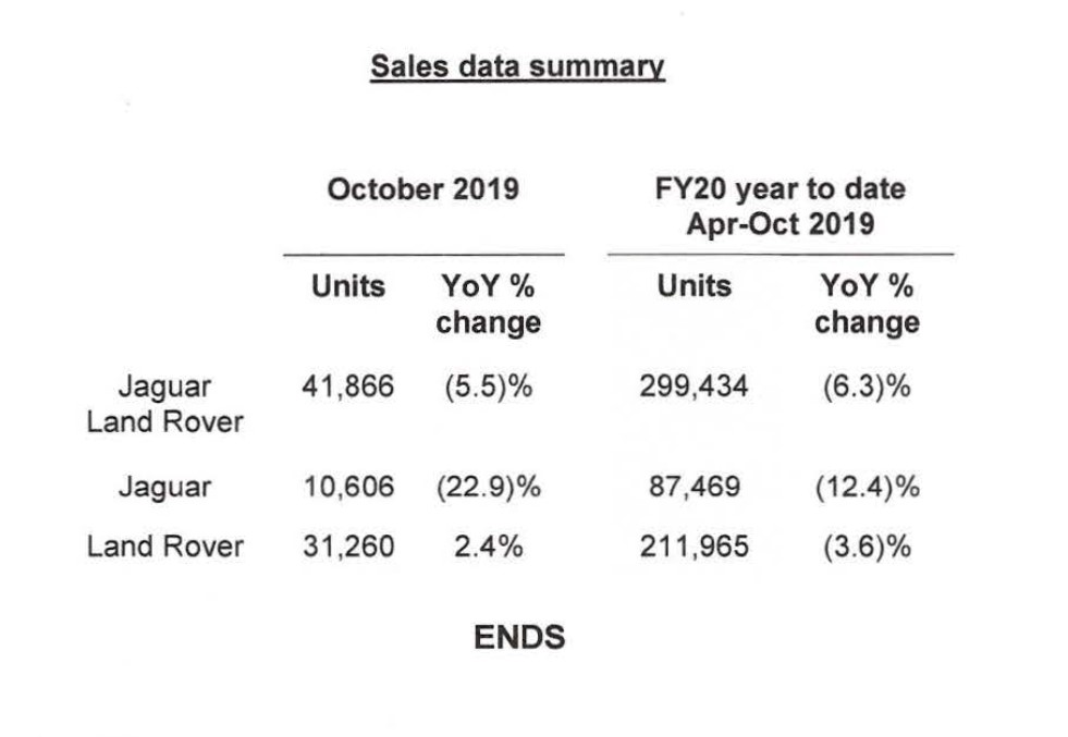 JLR retail auto sales down 5.5% in October