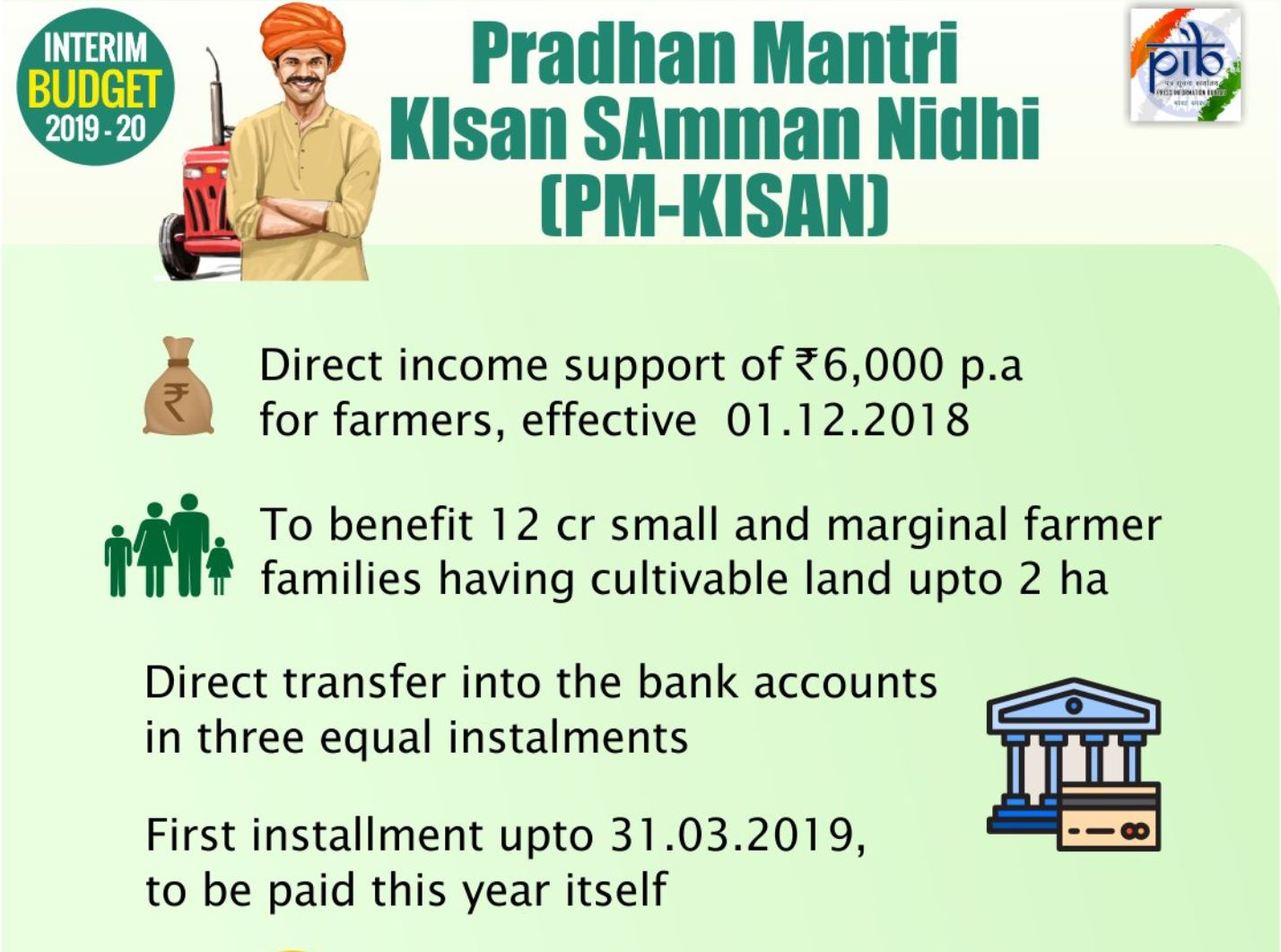 PM-KISAN disbursement slower than expected, only 40% done this year