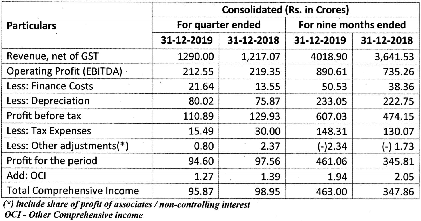 Ramco Cements faces demand slowdown in Q3, profit slips