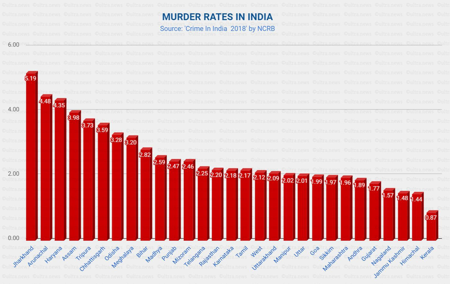 Jharkhand, Haryana leads in murder rate, Kerala safest