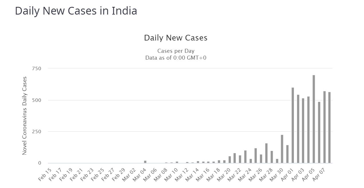 India reports 549 new COVID-19 cases, 49k ventilators ordered