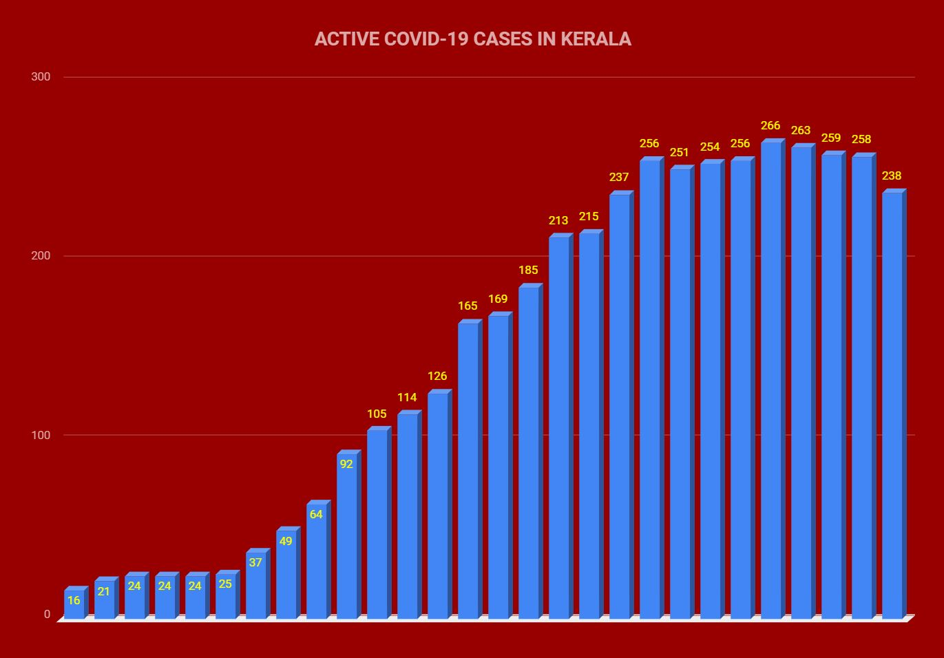 No of COVID-19 cases falls further in Kerala