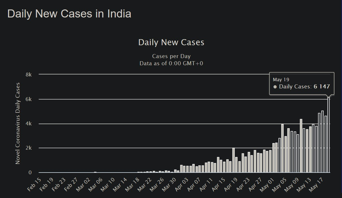 India new Coronavirus cases crosses 6,000 mark for the first time