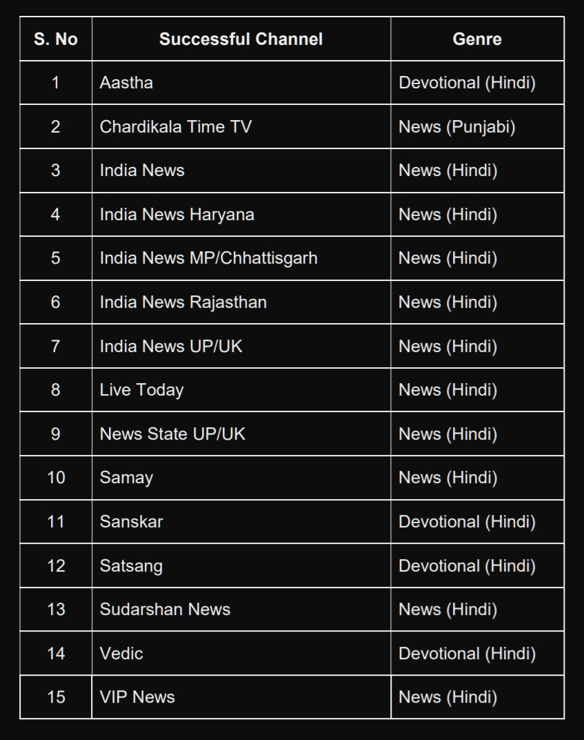 Regional Hindi news channels dominate results of 46th DD Free Dish e-auction