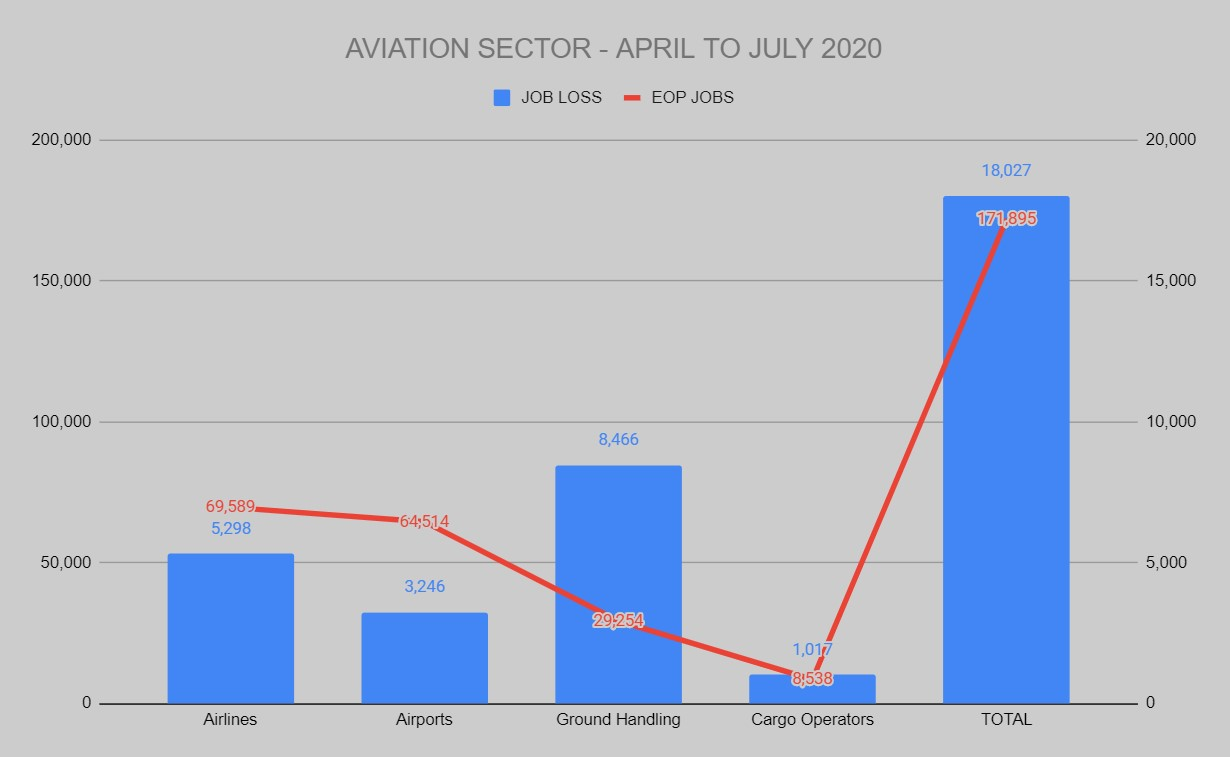 COVID-19 claims 18,000 jobs in India's aviation sector