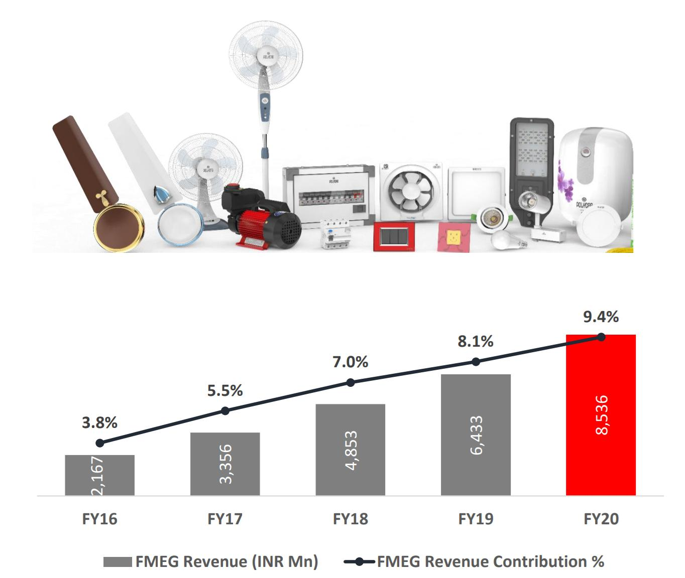 In a change, Havells beats Polycab in Q3 performance