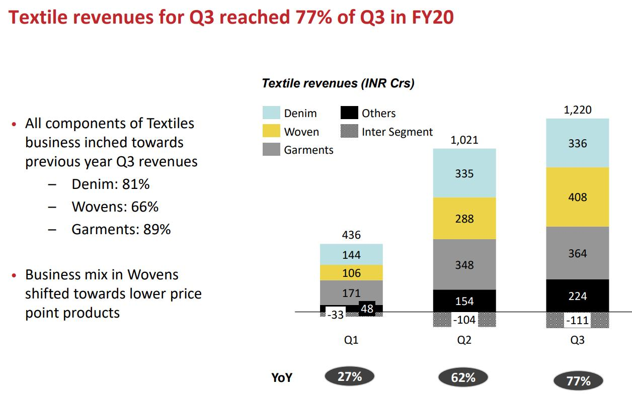 Arvind Q3 indicates COVID-19 recovery not complete