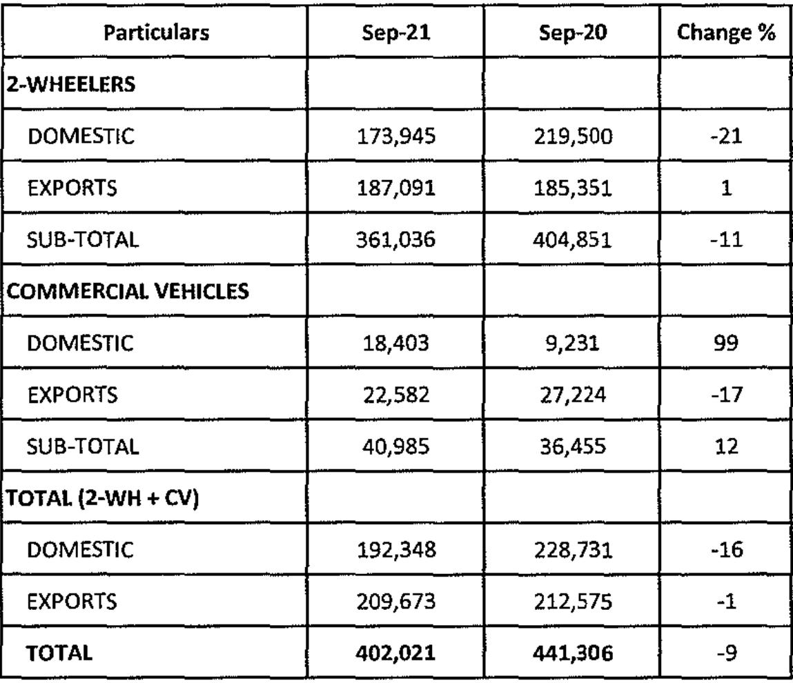 Bajaj Auto sales down 9% as pent-up demand exhausted